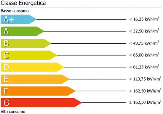 Certificazione energetica - Treviglio Bergamo